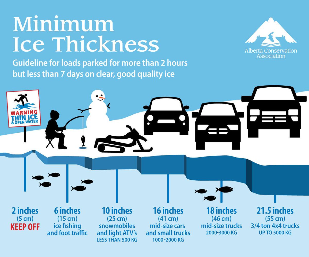 11 Ice Fishing Safety Tips To Remember